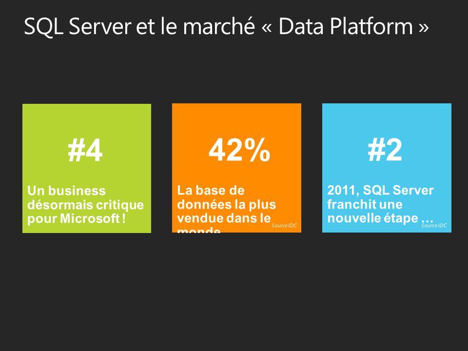 Forrester Wave 2011 Enterprise Data Warehousing Platforms Magic Quadrant 2011 Business Intelligence Source: InformationWeek Analytics 2010 BI and Information Management Survey 55% 45% MICROSOFT 42%58% ORACLE (INCLUANT HYPERION ET SIEBEL) 40%60% SAP BUSINESSOBJECTS 38%62% IBM COGNOS (INCLUANT TM1) 9%91% TABLEAU 8%92% QLIKTECH Utilise/Prévoit d'utiliserEn cours d'évaluation / N'utilise pas Utilisez-vous, évaluez-vous ou planifiez-vous d'utiliser les solutions BI de l'un des éditeurs suivants?
