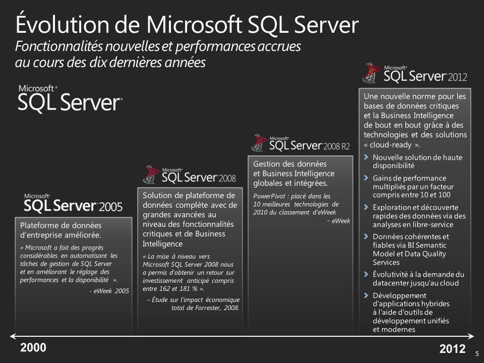 SQL Server 2012 CAL 16