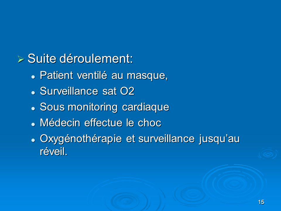 15  Suite déroulement:  Patient ventilé au masque,  Surveillance sat O2  Sous monitoring cardiaque  Médecin effectue le choc  Oxygénothérapie et