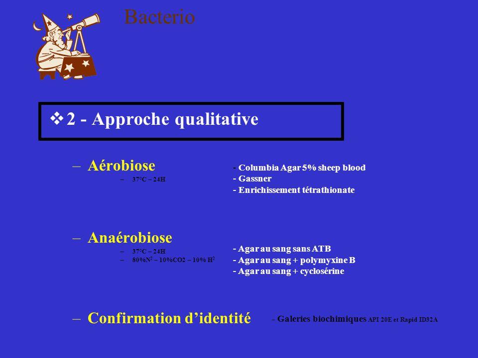 Bacterio  2 - Approche qualitative –Aérobiose –37°C – 24H –Anaérobiose –37°C – 24H –80%N 2 – 10%CO2 – 10% H 2 –Confirmation d'identité - Columbia Aga