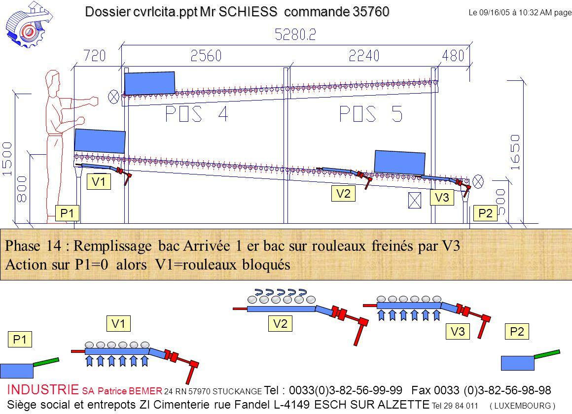 Le 09/16/05 à 10:32 AM page 14 INDUSTRIE SA Patrice BEMER 24 RN 57970 STUCKANGE Tel : 0033(0)3-82-56-99-99 Fax 0033 (0)3-82-56-98-98 Siège social et entrepots ZI Cimenterie rue Fandel L-4149 ESCH SUR ALZETTE Tel 29 84 011 ( LUXEMBOURG ) Dossier cvrlcita.ppt Mr SCHIESS commande 35760 V1 V2 V3 V2 V3 Phase 14 : Remplissage bac Arrivée 1 er bac sur rouleaux freinés par V3 Action sur P1=0 alors V1=rouleaux bloqués P1 P2 P1P2 V1 P1