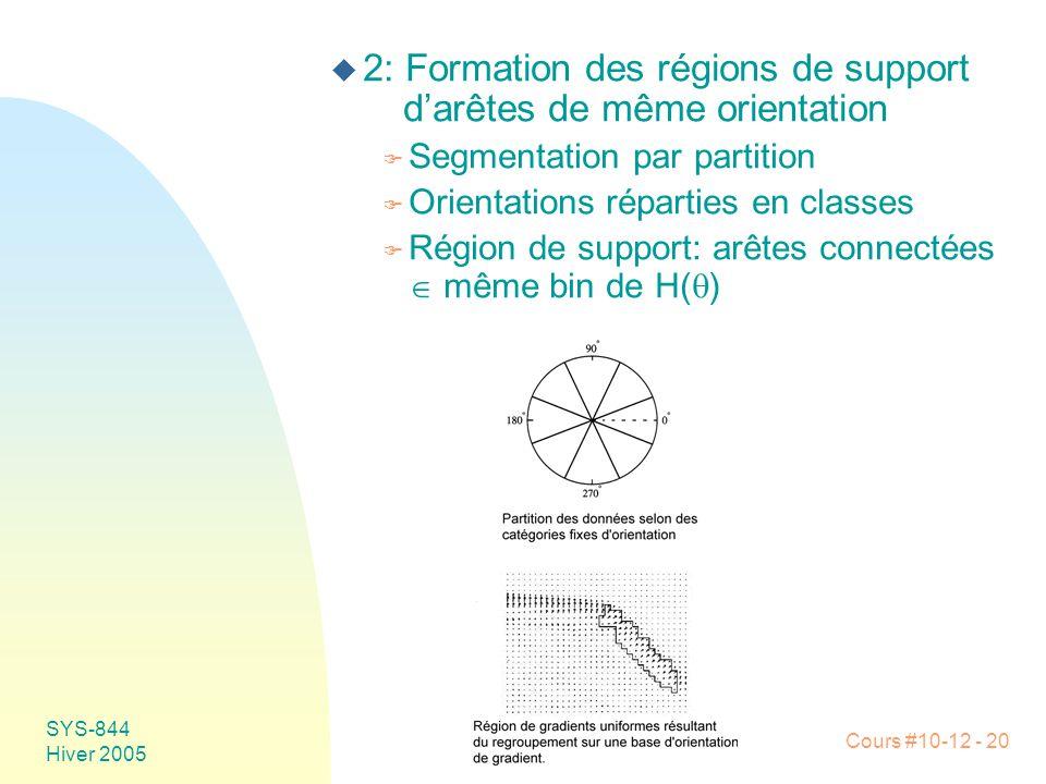 Cours #10-12 - 20 SYS-844 Hiver 2005 u 2: Formation des régions de support d'arêtes de même orientation F Segmentation par partition F Orientations réparties en classes F Région de support: arêtes connectées  même bin de H(  )