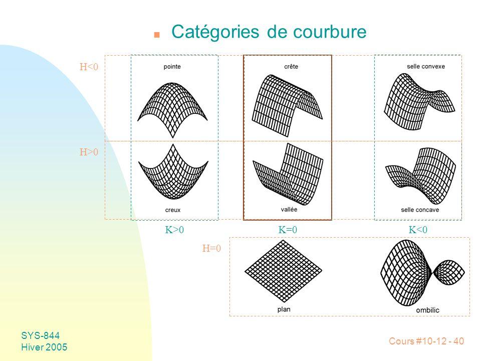 Cours #10-12 - 40 SYS-844 Hiver 2005 n Catégories de courbure K>0K=0K<0 H<0 H>0 H=0