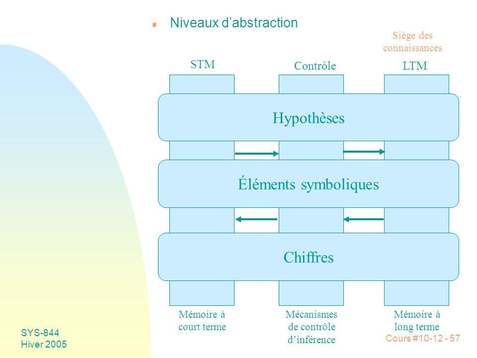 Cours #10-12 - 57 SYS-844 Hiver 2005 n Niveaux d'abstraction Chiffres Hypothèses Éléments symboliques STM ContrôleLTM Mémoire à court terme Mécanismes de contrôle d'inférence Mémoire à long terme Siège des connaissances