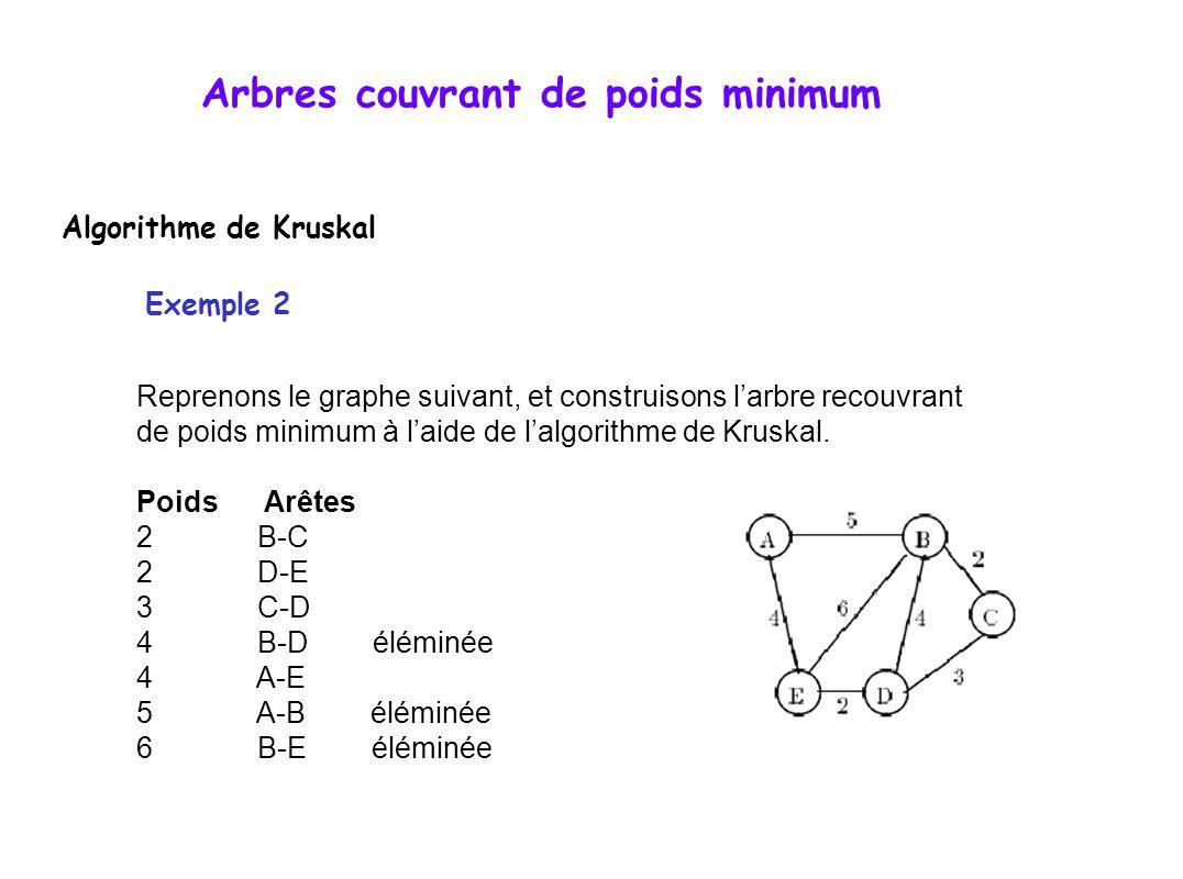 Arbres couvrant de poids minimum Algorithme de Kruskal Exemple 2 Reprenons le graphe suivant, et construisons l'arbre recouvrant de poids minimum à l'