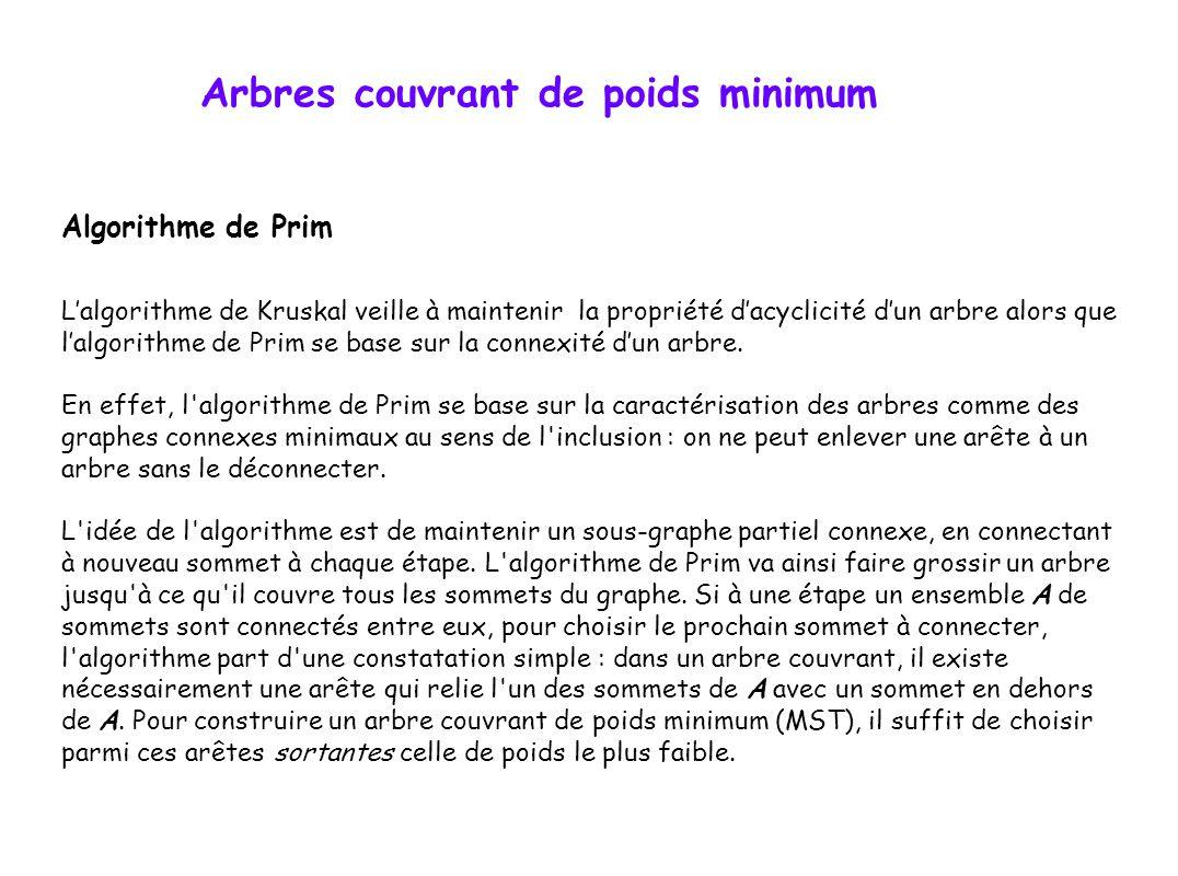 Arbres couvrant de poids minimum Algorithme de Prim L'algorithme de Kruskal veille à maintenir la propriété d'acyclicité d'un arbre alors que l'algori