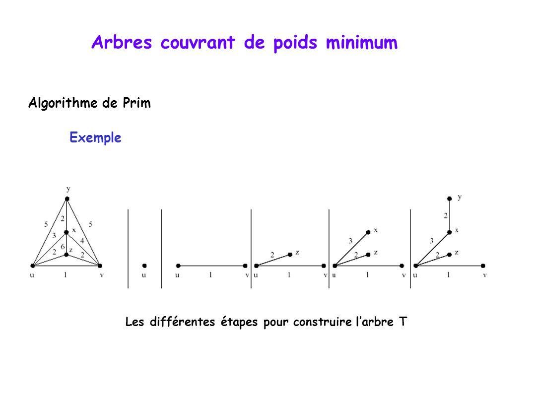 Arbres couvrant de poids minimum Algorithme de Prim Exemple Les différentes étapes pour construire l'arbre T