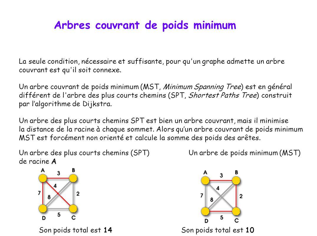 Arbres couvrant de poids minimum La seule condition, nécessaire et suffisante, pour qu'un graphe admette un arbre couvrant est qu'il soit connexe. Un