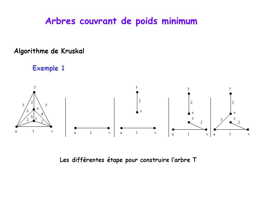 Arbres couvrant de poids minimum Algorithme de Kruskal Exemple 1 Les différentes étape pour construire l'arbre T