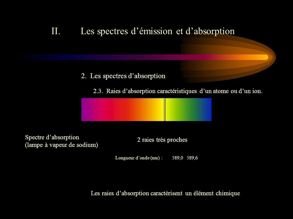 II.Les spectres d'émission et d'absorption 2.Les spectres d'absorption 2.3.
