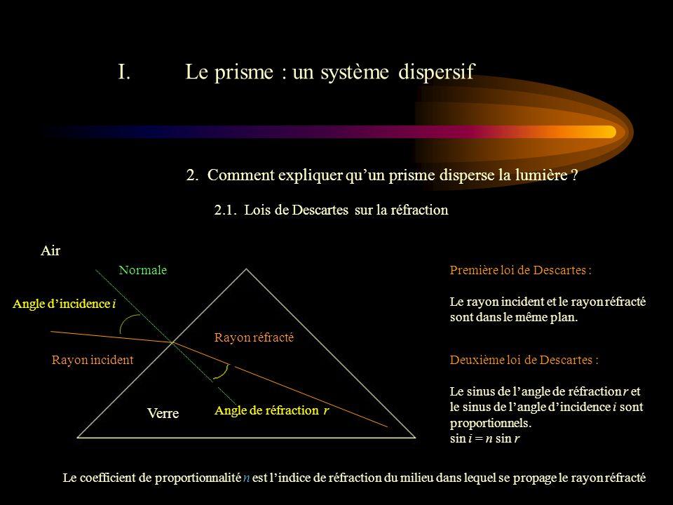 II.Les spectres d'émission et d'absorption 3.Les spectres d'absorption : On fait le bilan .