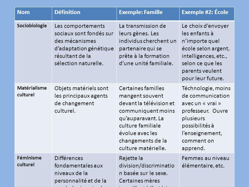 NomDéfinitionExemple: FamilleExemple #2: École Sociobiologie Les comportements sociaux sont fondés sur des mécanismes d'adaptation génétique résultant