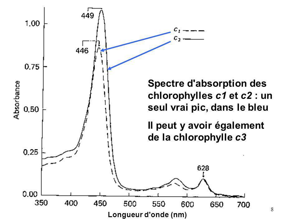 8 Spectre d'absorption des chlorophylles c1 et c2 : un seul vrai pic, dans le bleu Il peut y avoir également de la chlorophylle c3 Longueur d'onde (nm