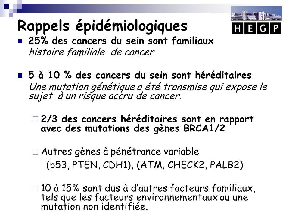 Gènes BRCA1 et BRCA2 Suppresseurs de tumeur Mutation germinale Mutation constitutionnelle délétère (MCD) Plus de 2600 mutations Transmission autosomique dominante Gènes de prédisposition majeurs au cancer du sein et/ou de l'ovaire Incapacité à réguler la mort cellulaire Prolifération cellulaire incontrôlée = CANCER