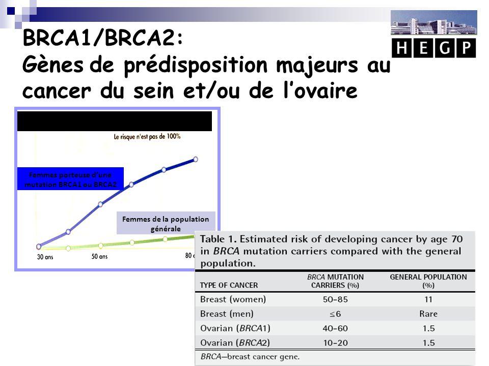 Grande variabilité des estimations selon les études  D'une façon générale, les estimations sont plus élevées lorsque les femmes atteintes ont été recrutées sur des critères familiaux (étude rétrospective GENECAN et étude prospective GENEPSO)  Le risque tumoral n'est pas constant entre porteuses de mutations.
