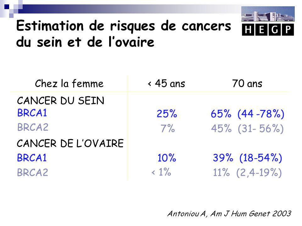Risque de cancer du sein par tranche de 10 ans Antoniou A, Am J Hum Genet 2003