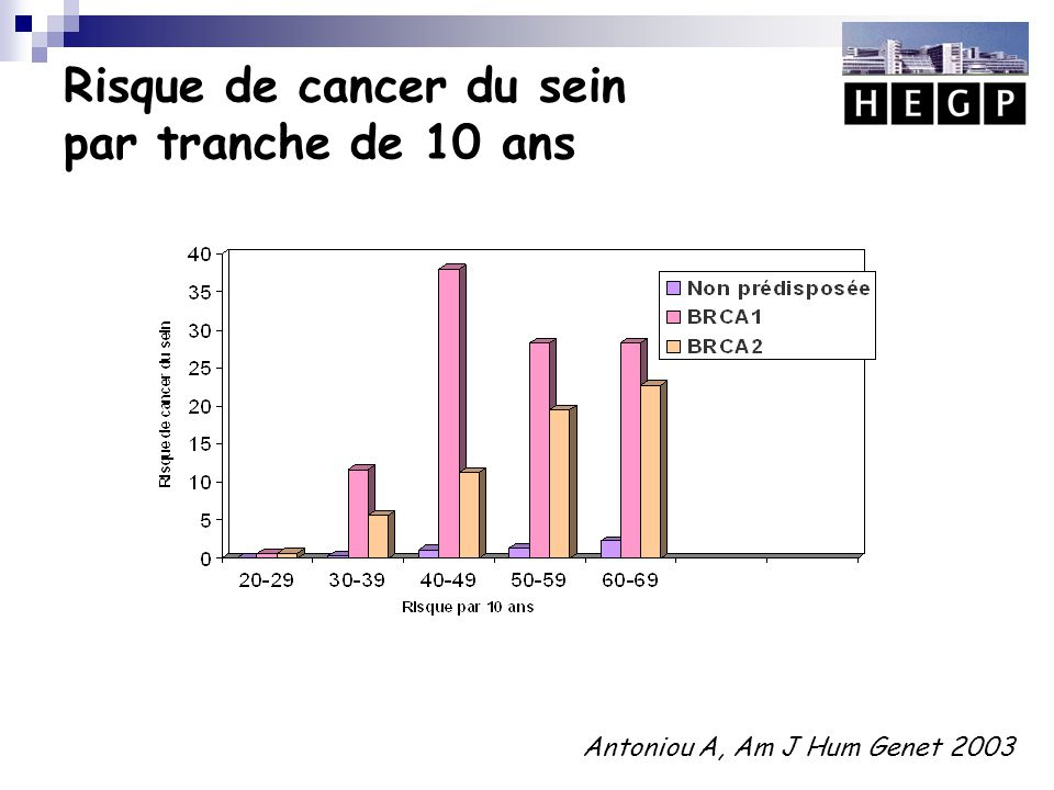  Etude rétrospective (1997-2009)  73 patientes (37 BRCA1 et 36 BRCA2)  Mammographie et IRM en alternance /6 mois  Suivi : 2 ans (1-6)  13 cancers chez 11 femmes (15%)  Taille14 mm (1-30)  2 cancers bilatéraux  12/13 cancers dépistés sur l'IRM tandis que la mammographie était normale 6 mois avant  1 cancer découvert sur pièce de mastectomie prophylactique