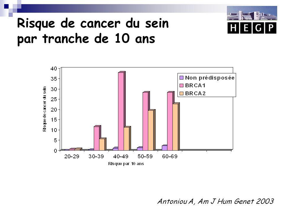 Porteuse d'une mutation BRCA 1/2 indemne
