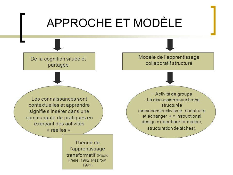 APPROCHE ET MODÈLE De la cognition située et partagée Modèle de l'apprentissage collaboratif structuré Les connaissances sont contextuelles et apprendre signifie s'insérer dans une communauté de pratiques en exerçant des activités « réelles ».