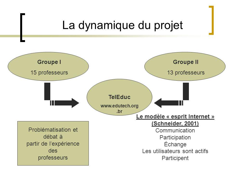 La dynamique du projet Groupe I 15 professeurs Groupe II 13 professeurs TelEduc www.edutech.org.br Le modèle « esprit Internet » (Schneider, 2001) Com
