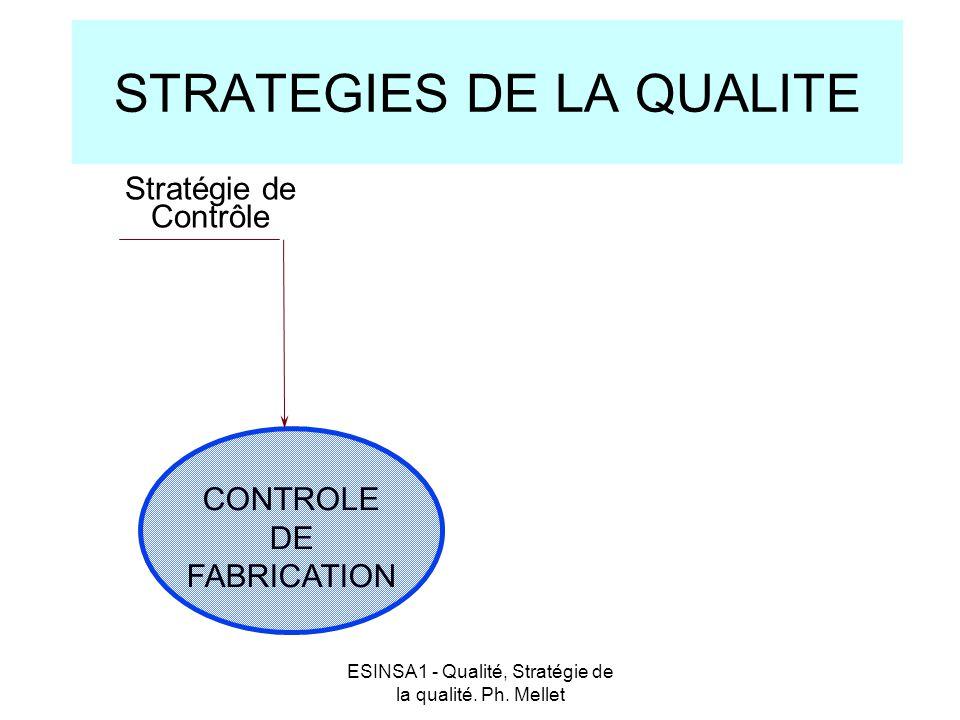 ESINSA1 - Qualité, Stratégie de la qualité. Ph. Mellet STRATEGIES DE LA QUALITE Stratégie de Contrôle CONTROLE DE FABRICATION