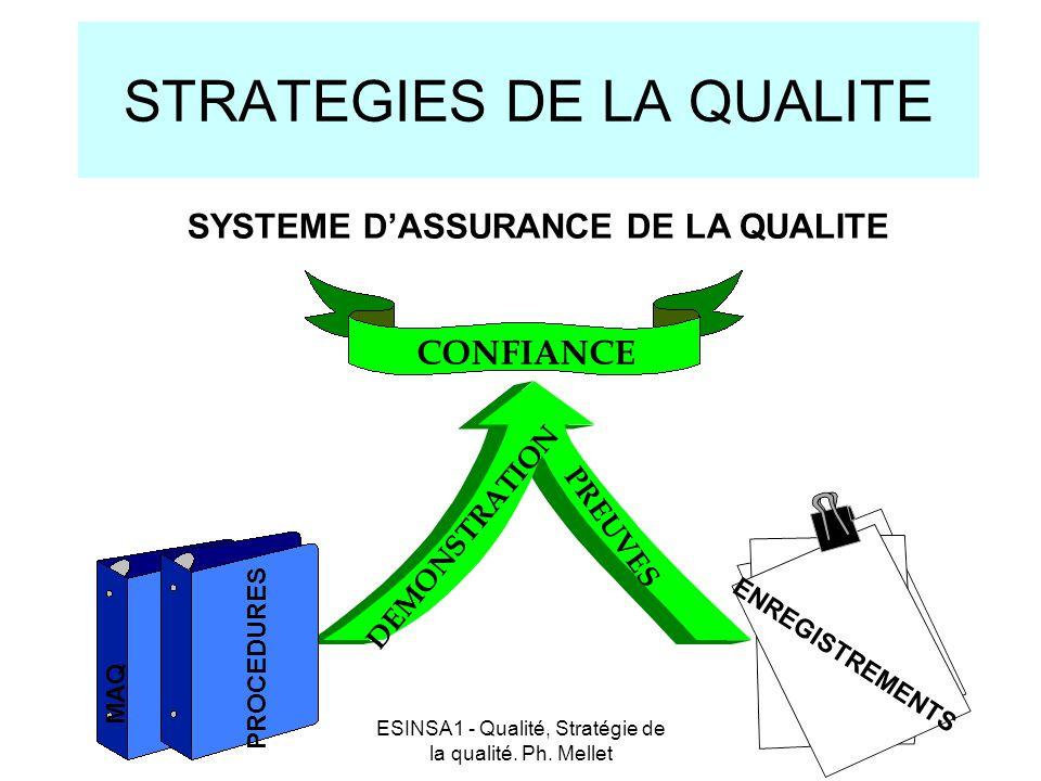 ESINSA1 - Qualité, Stratégie de la qualité. Ph. Mellet STRATEGIES DE LA QUALITE CONFIANCE MAQ PROCEDURES PREUVES ENREGISTREMENTS DEMONSTRATION SYSTEME