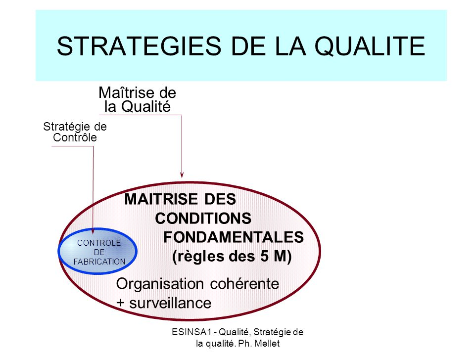 ESINSA1 - Qualité, Stratégie de la qualité. Ph. Mellet STRATEGIES DE LA QUALITE CONTROLE DE FABRICATION MAITRISE DES CONDITIONS FONDAMENTALES (règles