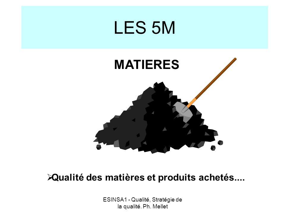 ESINSA1 - Qualité, Stratégie de la qualité. Ph. Mellet LES 5M  Qualité des matières et produits achetés.... MATIERES