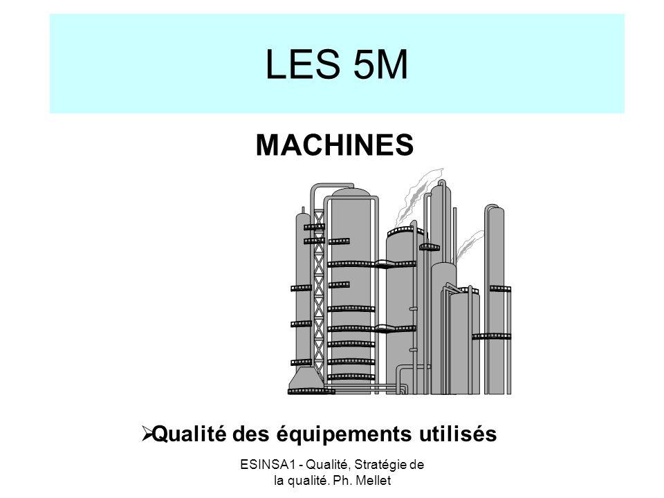 ESINSA1 - Qualité, Stratégie de la qualité. Ph. Mellet LES 5M  Qualité des équipements utilisés MACHINES