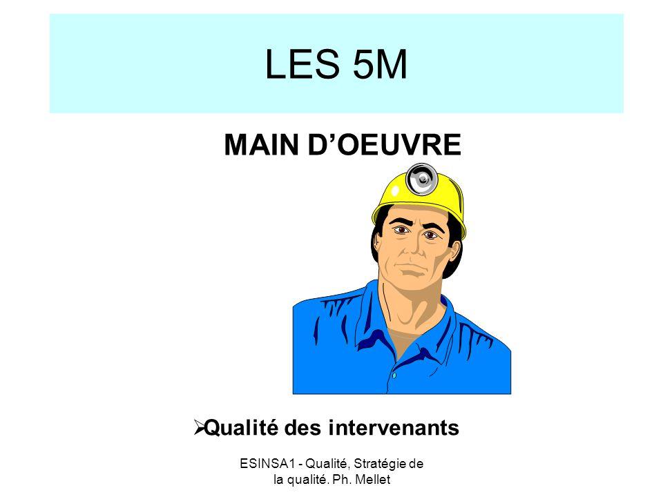 ESINSA1 - Qualité, Stratégie de la qualité. Ph. Mellet LES 5M  Qualité des intervenants MAIN D'OEUVRE