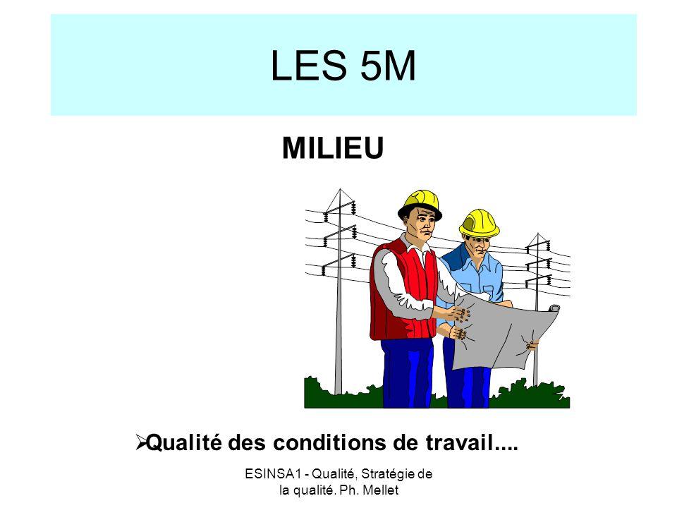 ESINSA1 - Qualité, Stratégie de la qualité. Ph. Mellet LES 5M  Qualité des conditions de travail.... MILIEU