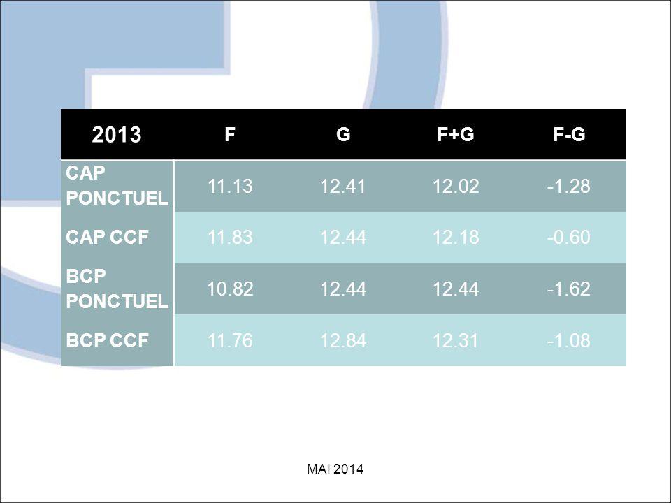 2013 FGF+GF-G CAP PONCTUEL 11.1312.4112.02-1.28 CAP CCF11.8312.4412.18-0.60 BCP PONCTUEL 10.8212.44 -1.62 BCP CCF11.7612.8412.31-1.08