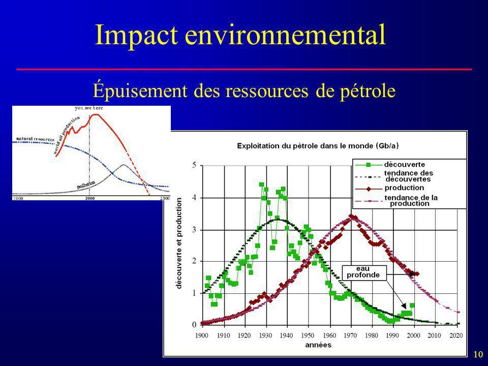 10 Épuisement des ressources de pétrole Impact environnemental