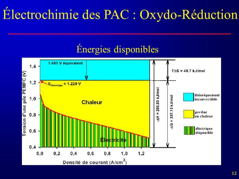 12 Électrochimie des PAC : Oxydo-Réduction Énergies disponibles