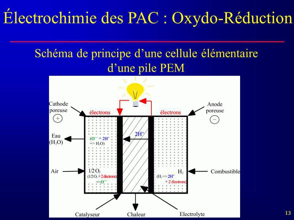 13 Schéma de principe d'une cellule élémentaire d'une pile PEM Électrochimie des PAC : Oxydo-Réduction