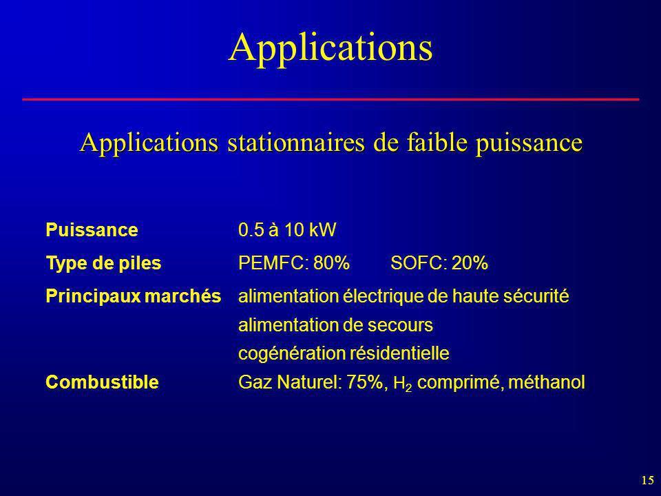 15 Applications stationnaires de faible puissance Puissance0.5 à 10 kW Type de pilesPEMFC: 80% SOFC: 20% Principaux marchésalimentation électrique de