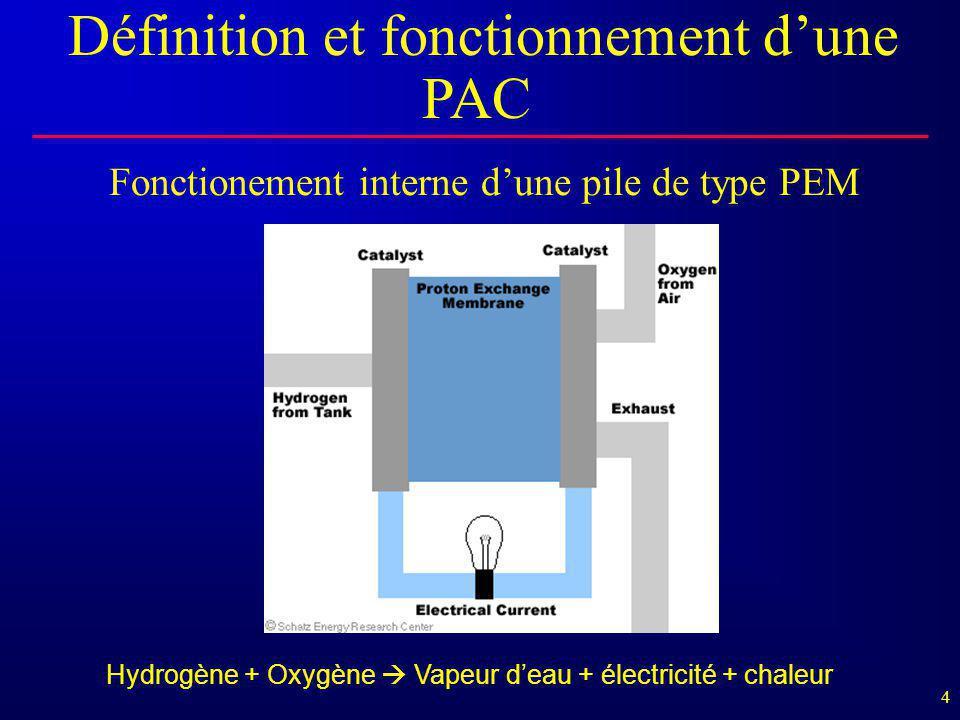 4 Fonctionement interne d'une pile de type PEM Définition et fonctionnement d'une PAC Hydrogène + Oxygène  Vapeur d'eau + électricité + chaleur