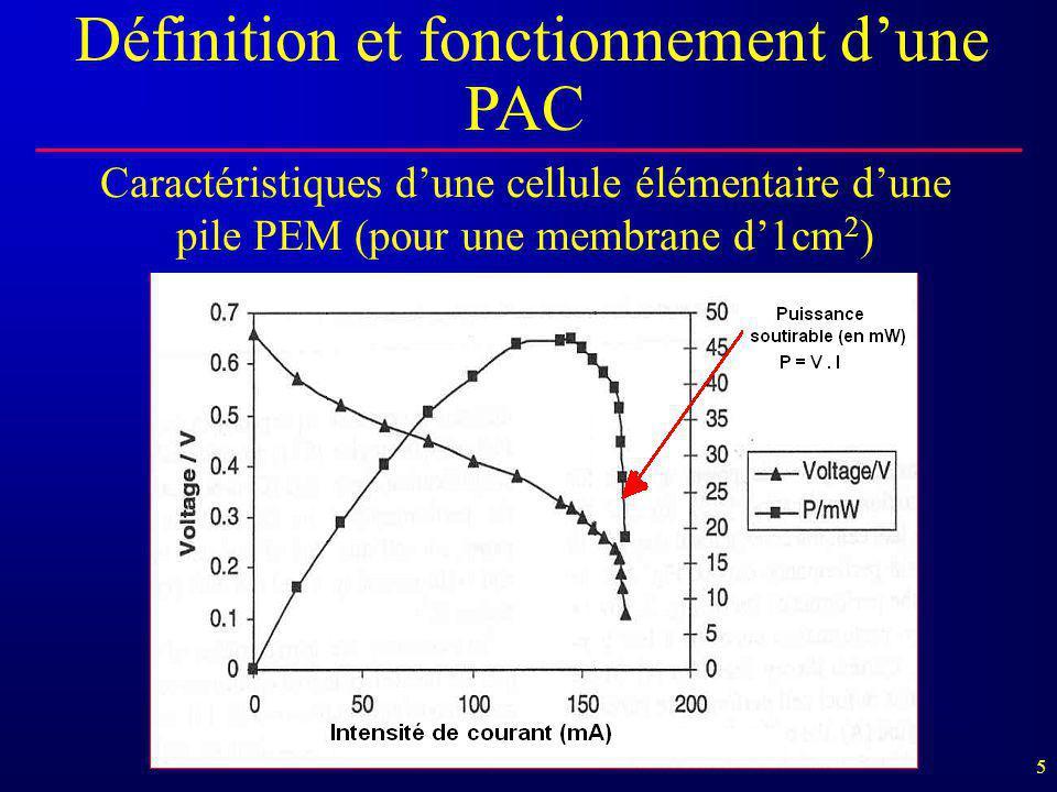 5 Caractéristiques d'une cellule élémentaire d'une pile PEM (pour une membrane d'1cm 2 ) Définition et fonctionnement d'une PAC