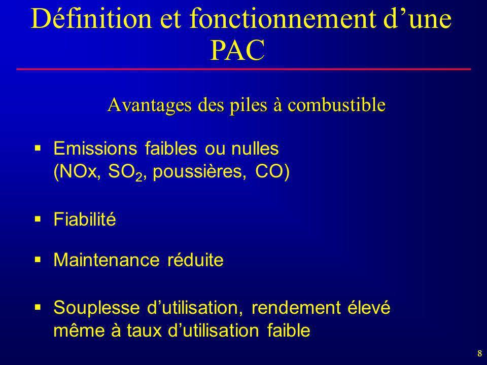 8 Avantages des piles à combustible  Emissions faibles ou nulles (NOx, SO 2, poussières, CO)  Fiabilité  Maintenance réduite  Souplesse d'utilisat