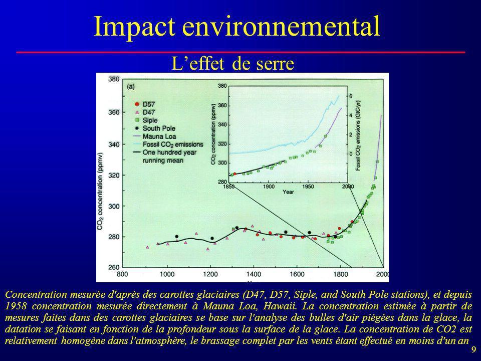 9 L'effet de serre Impact environnemental Concentration mesurée d'après des carottes glaciaires (D47, D57, Siple, and South Pole stations), et depuis