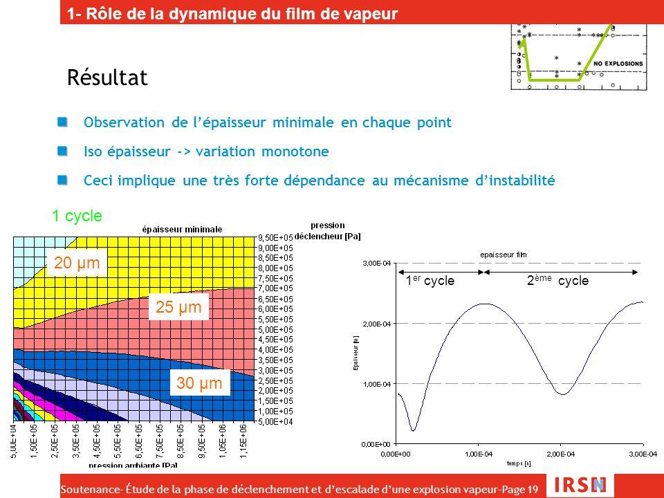 Soutenance- Étude de la phase de déclenchement et d'escalade d'une explosion vapeur–Page 19 1 er cycle 2 ème cycle Résultat Observation de l'épaisseur