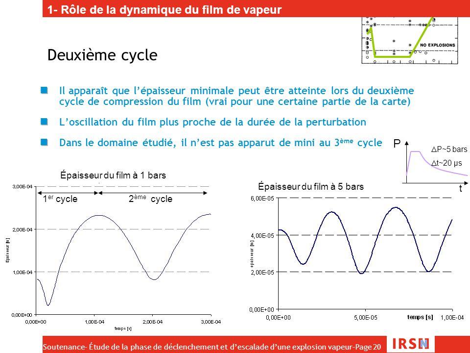 Soutenance- Étude de la phase de déclenchement et d'escalade d'une explosion vapeur–Page 20 Deuxième cycle Il apparaît que l'épaisseur minimale peut ê