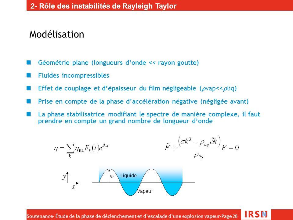 Soutenance- Étude de la phase de déclenchement et d'escalade d'une explosion vapeur–Page 28 Modélisation Géométrie plane (longueurs d'onde << rayon go