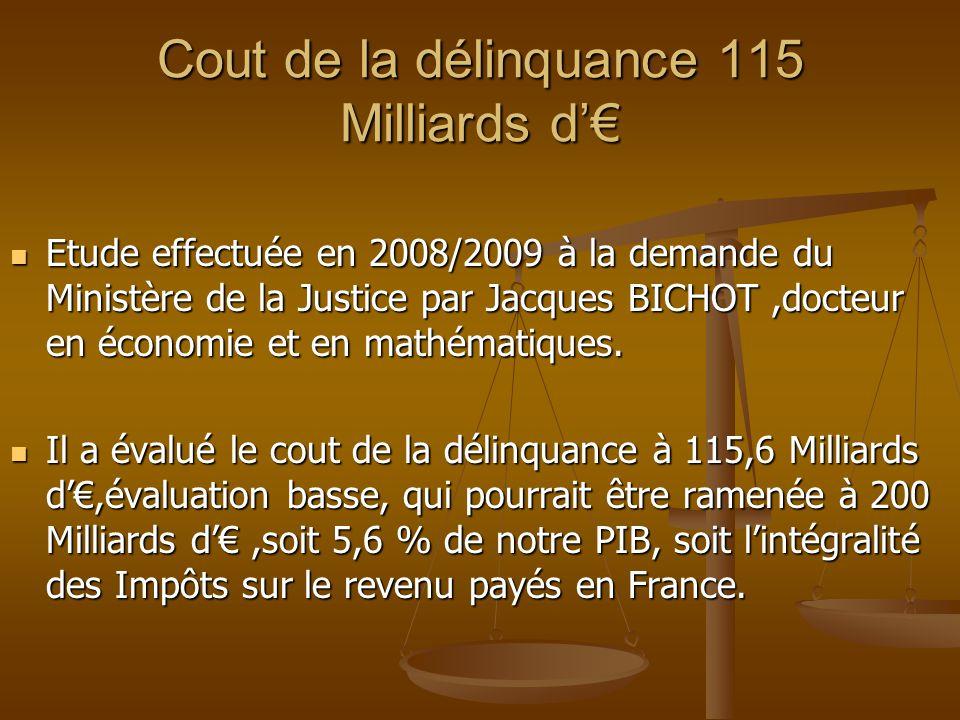 Cout de la délinquance 115 Milliards d'€  Etude effectuée en 2008/2009 à la demande du Ministère de la Justice par Jacques BICHOT,docteur en économie