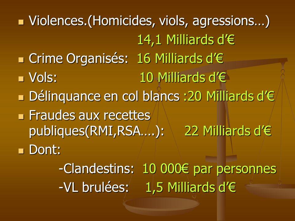  Violences.(Homicides, viols, agressions…) 14,1 Milliards d'€ 14,1 Milliards d'€  Crime Organisés: 16 Milliards d'€  Vols: 10 Milliards d'€  Délin