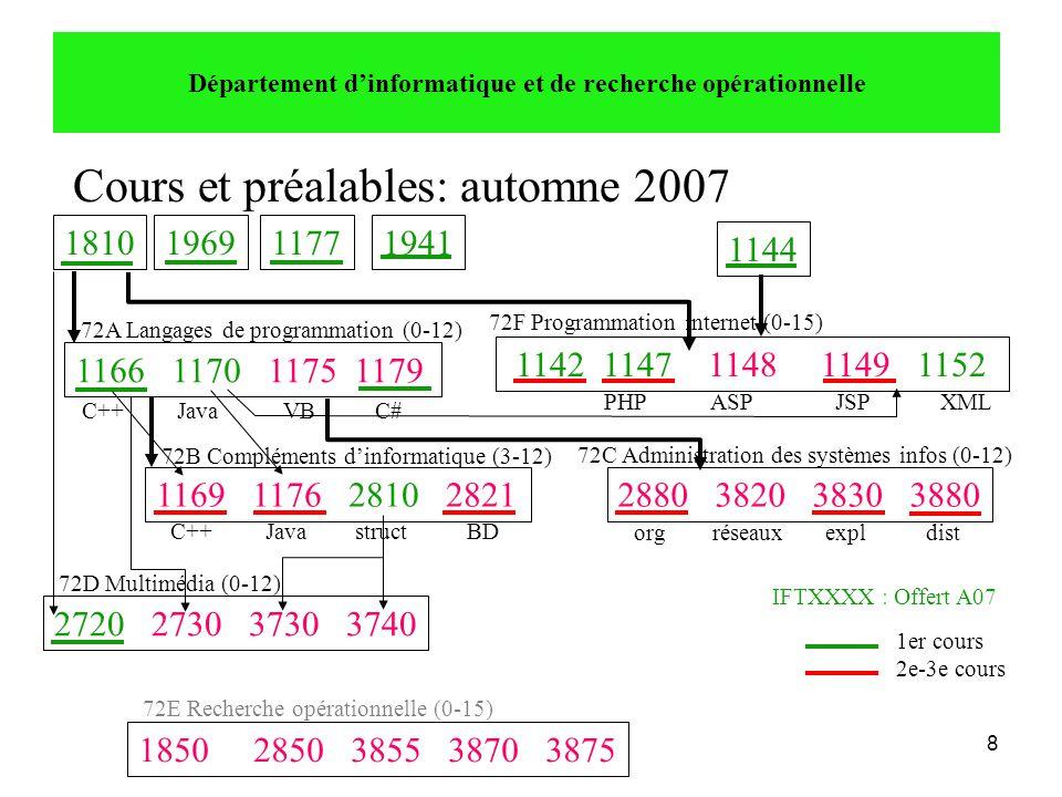 9 Cours et préalables: hiver 2008 Département d'informatique et de recherche opérationnelle 1166 1170 1175 1179 18101969 1169 1176 2810 28212880 3820 3830 3880 2720 2730 3730 3740 72A Langages de programmation (0-12) 72B Compléments d'informatique (3-12) 72D Multimédia (0-12) 72C Administration des systèmes infos (0-12) 1er cours 2e-3e cours IFTXXXX : Offert H08 1177 1142 1147 1148 1149 1152 72F Programmation internet (0-15) 1850 2850 3855 3870 3875 72E Recherche opérationnelle (0-15) PHP ASP JSP XML org réseaux expl dist C++ Java VB C# C++ Java struct BD 1941 1144
