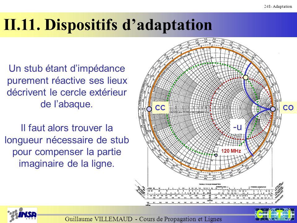 Guillaume VILLEMAUD - Cours de Propagation et Lignes 248- Adaptation II.11. Dispositifs d'adaptation Un stub étant d'impédance purement réactive ses l