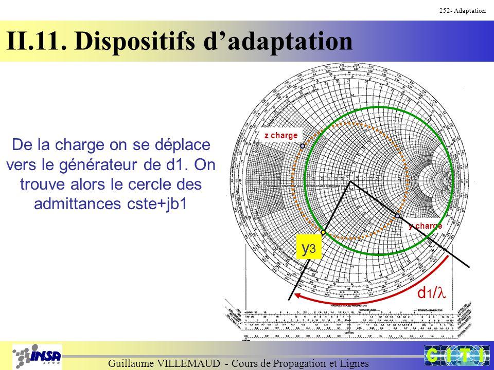 Guillaume VILLEMAUD - Cours de Propagation et Lignes 252- Adaptation II.11. Dispositifs d'adaptation De la charge on se déplace vers le générateur de
