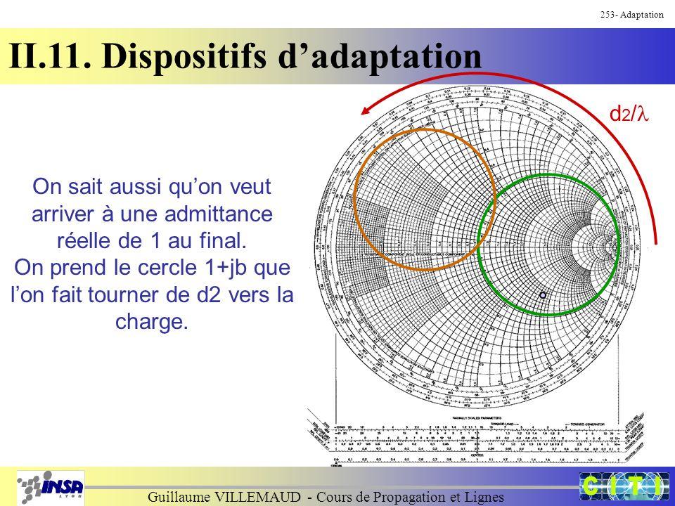 Guillaume VILLEMAUD - Cours de Propagation et Lignes 253- Adaptation II.11. Dispositifs d'adaptation On sait aussi qu'on veut arriver à une admittance