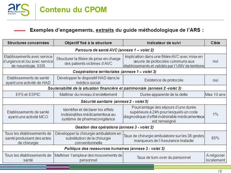 15 Contenu du CPOM Exemples d'engagements, extraits du guide méthodologique de l'ARS : Structures concernéesObjectif fixé à la structureIndicateur de